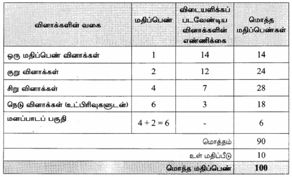 TN +2 Model Paper 2021 TN 12th Question Paper 2021 TN HSC Important Question (EM/TM)