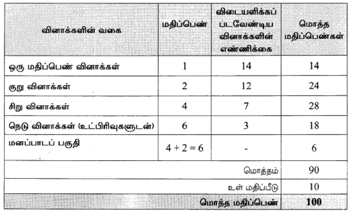 TN +2 Model Paper 2021 TN 12th Question Paper 2021 TN HSC Important Question (EM/TM)