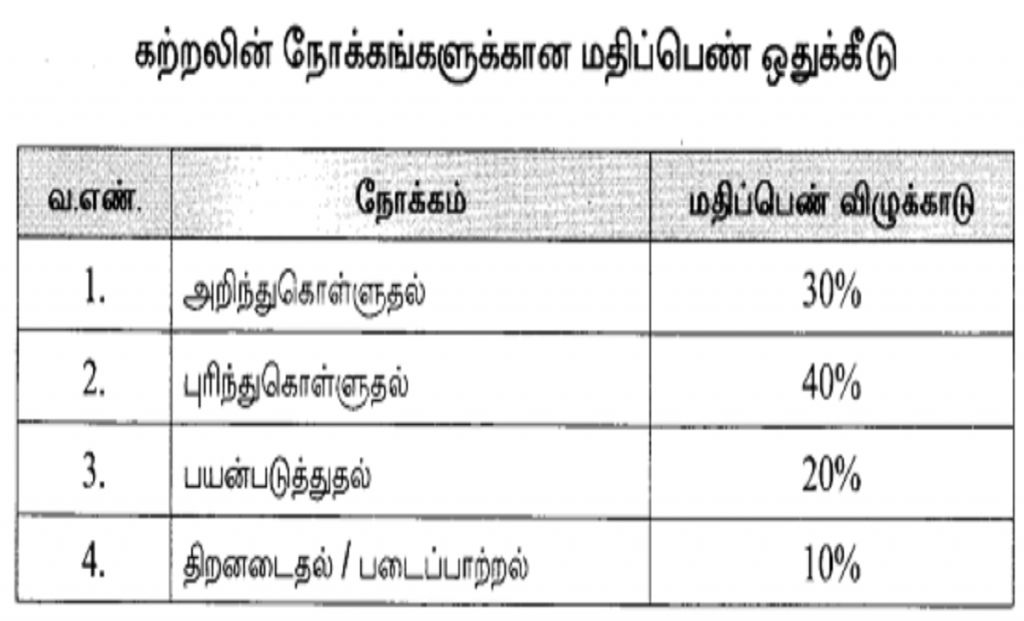 TN 12th Exam Weightage 2021